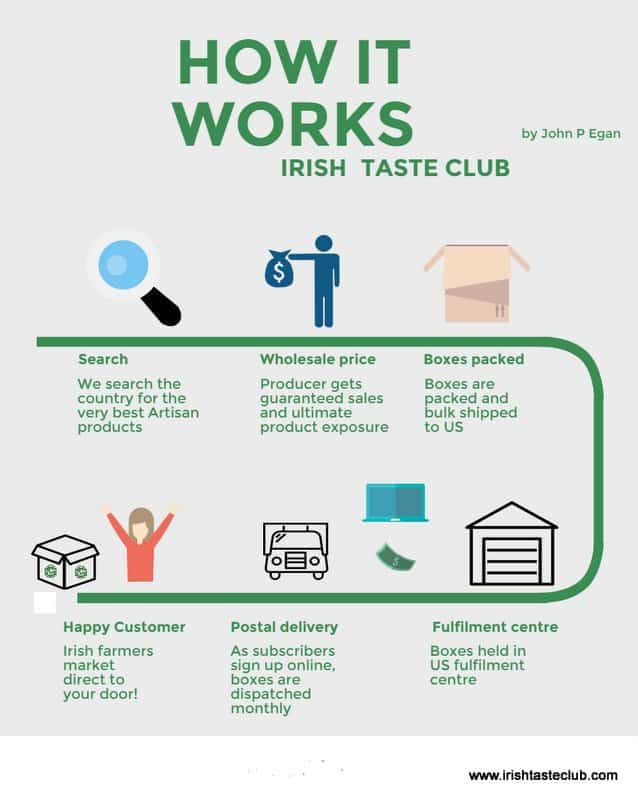 How Irish Taste Club Works