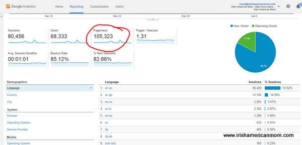 Audience Overview Google Analytics December 2015