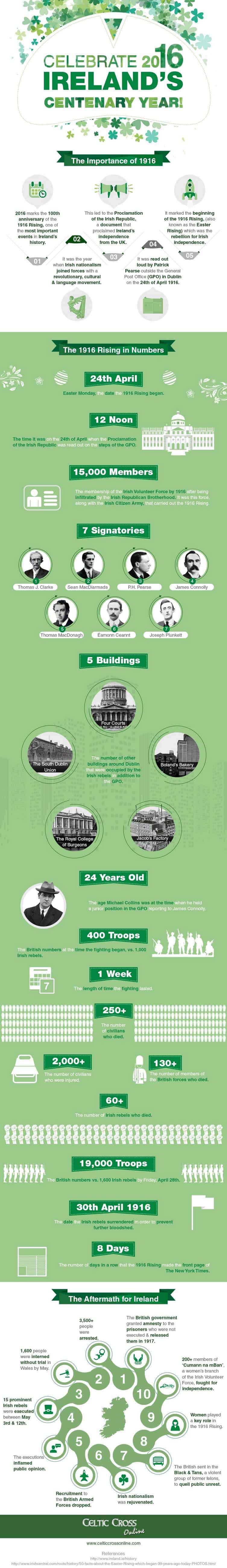 (Infographic) Celebrate 2016, Irelands Centenary Year