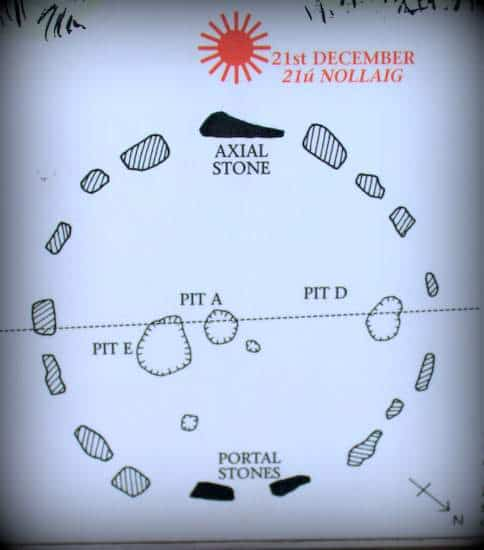 Alignment of the stones for the winter solstice at Drombeg Stone Circle