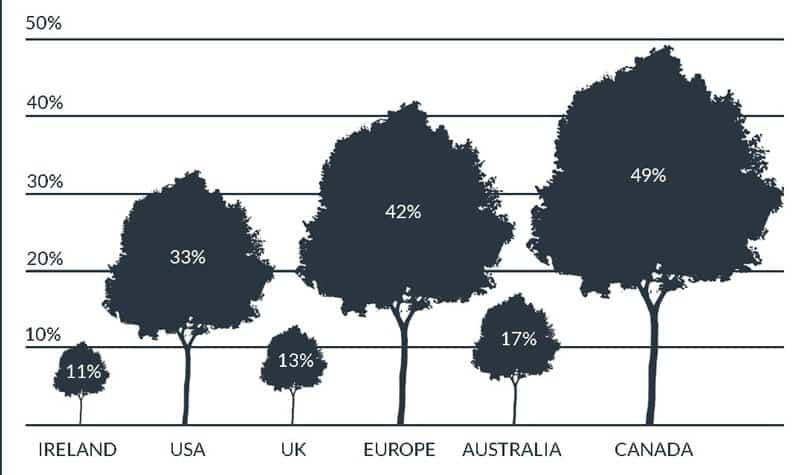 Tree graphic showing the percentage of land in trees by country and region